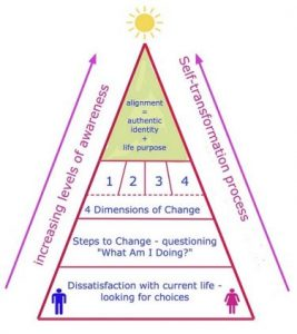 The Four Dimensions of Change the core of Unbox Life Mentoring: The Pyramid Of Awareness